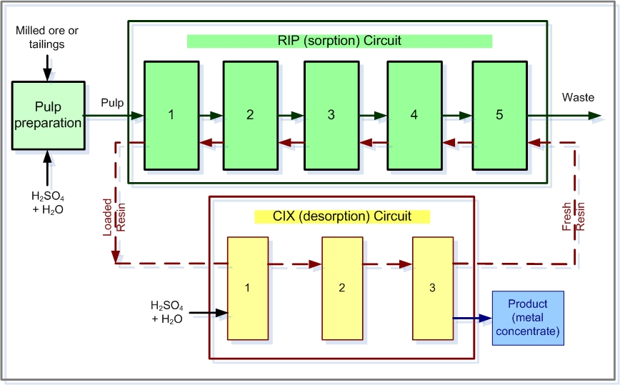 Ion exchange australia picture shows the process flow diagram adapted for metal recovery from milled ore or tailings the ion exchange plant consists of two circuits sorption ccuart Choice Image